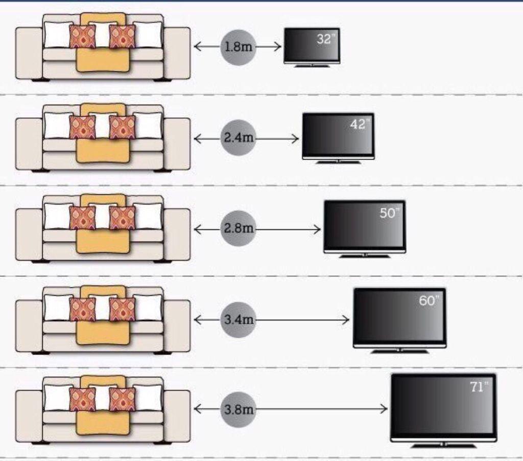 Минимальное расстояние при просмотре телевизора в зависимости от размера экрана