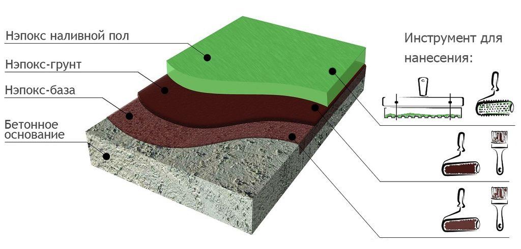 Общая схема наливного пола на примере эпоксидного покрытия Нэпокс