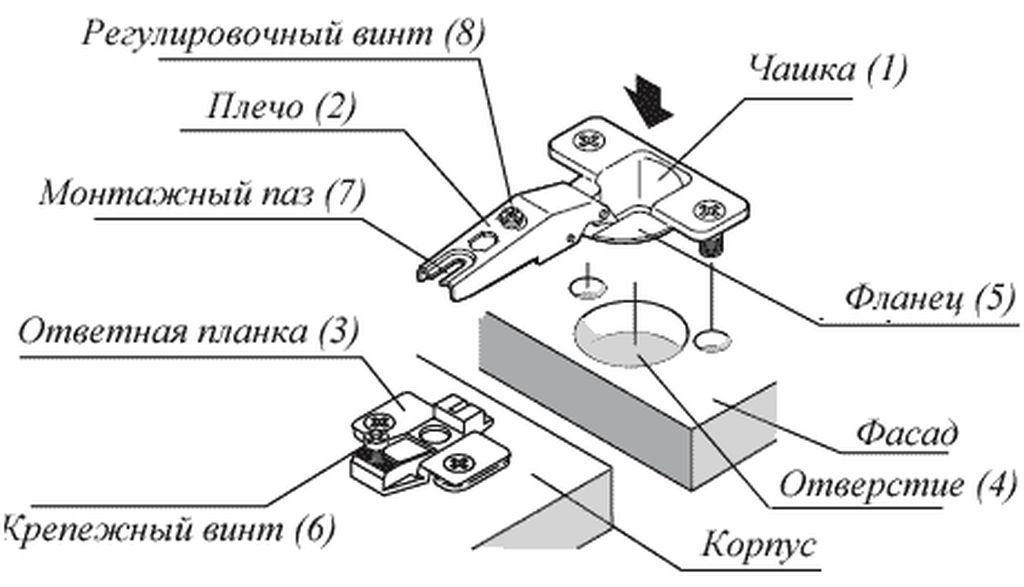 Особенности конструкции мебельной петли