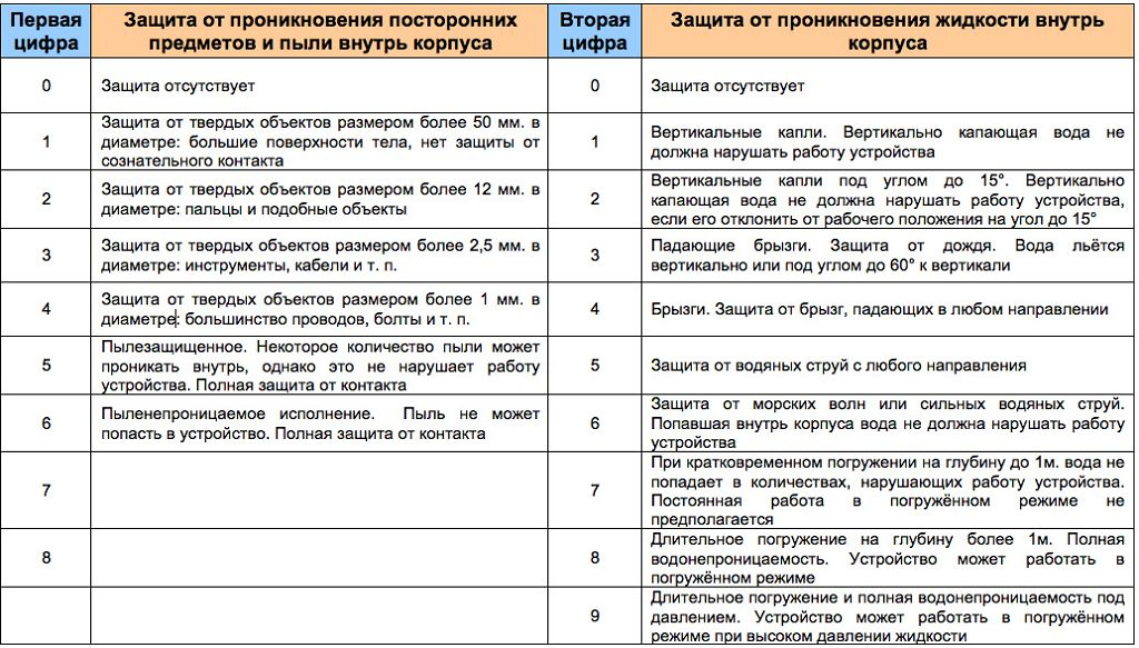 Расшифровка индексов IР