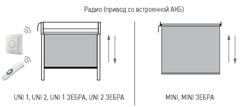 Рулонные шторы с электропривод