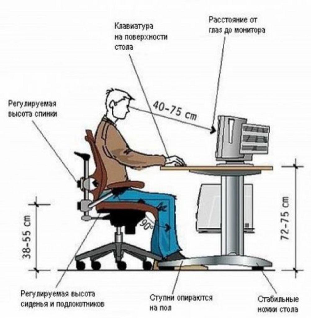 Кроме того, человек ощущающий дискомфорт при работе за компьютерным столом, расходует гораздо больше энергии, и, следовательно, быстро утомляется