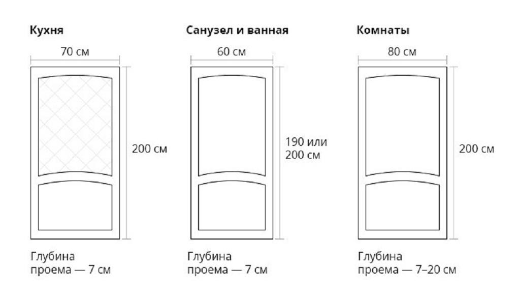 Типовые размеры дверей по ГОСТу