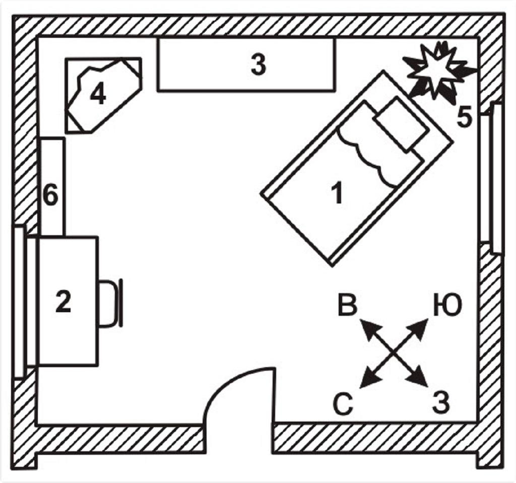 В помещении должен быть четко выделенный энергетический центр, представляющий собой тот или иной объект