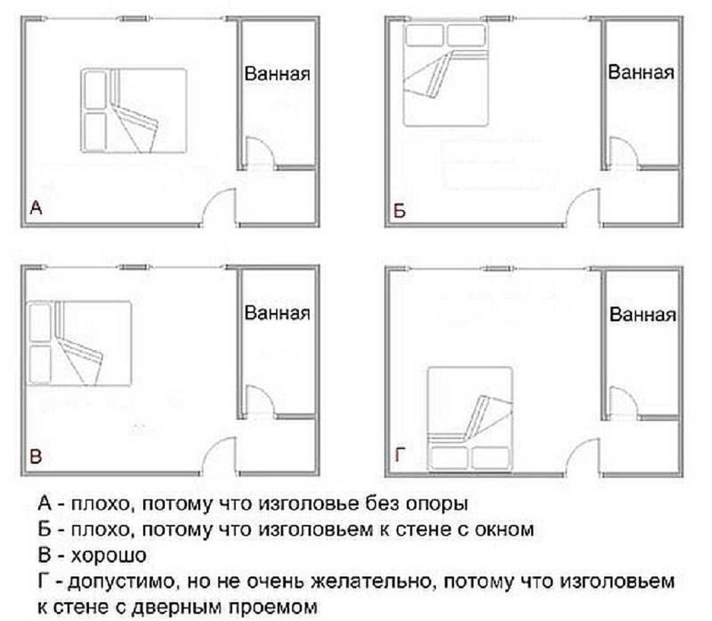 Варианты расположения кровати в однокомнатной квартире