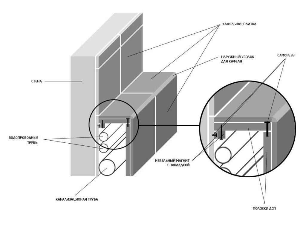 Схема укладывания плитки на каркас, в котором спрятаны трубы