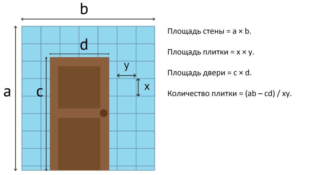 Пример расчета необходимого количества плитки для стены в ванной комнате