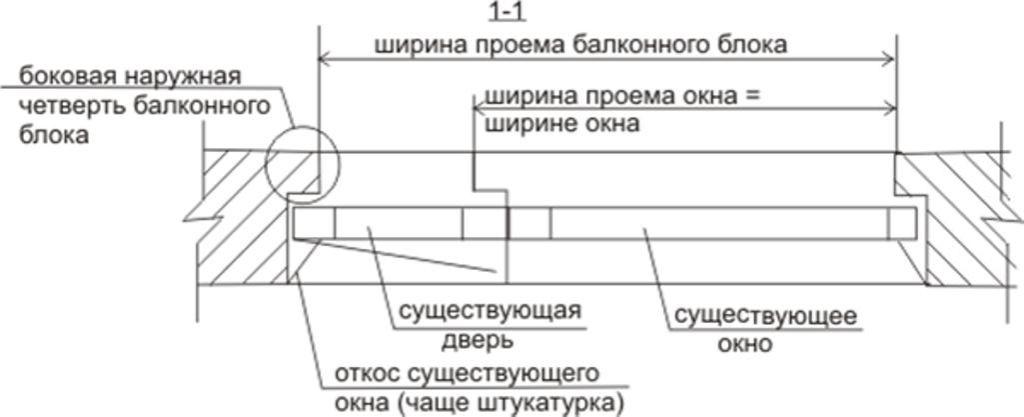 Схема проведения замера
